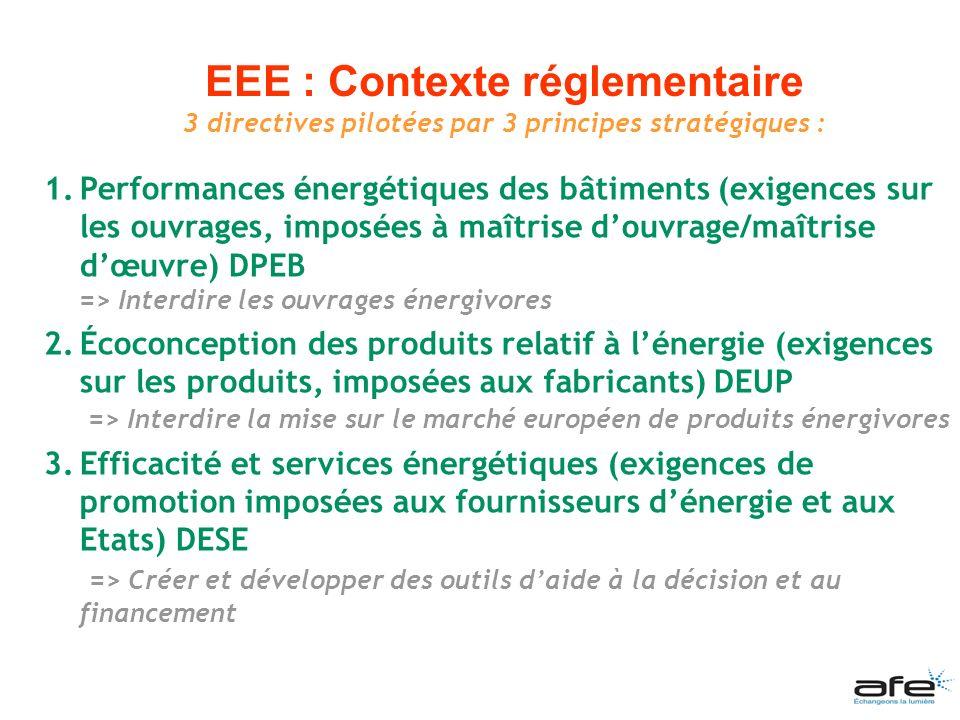 1.Ouvrages énergivores (DPEB) a) Dans le neuf => RT 2005 b) En rénovation => Arrêtés du 3 mai 2007 « rénovation par éléments » et du 13 juin 2008 pour les rénovations assimilables aux travaux neufs 2.Produits énergivores (DERP) a) Règlement ERP 3.Outils daide à la décision et au financement (DESE) a) Circulaire marchés publics Etat exemplaire : modèle de cahier des charges b) Certificats déconomies dénergie : 15 opérations standardisées éclairage c) Contrats de performances énergétiques et Partenariats public-privé d) Normes techniques (calculs + contrôles des performances, garanties…) 3 directives : Transposition française