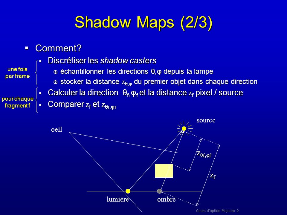 Cours doption Majeure 2 Shadow Maps (2/3) Comment? Comment? Discrétiser les shadow casters Discrétiser les shadow casters échantillonner les direction