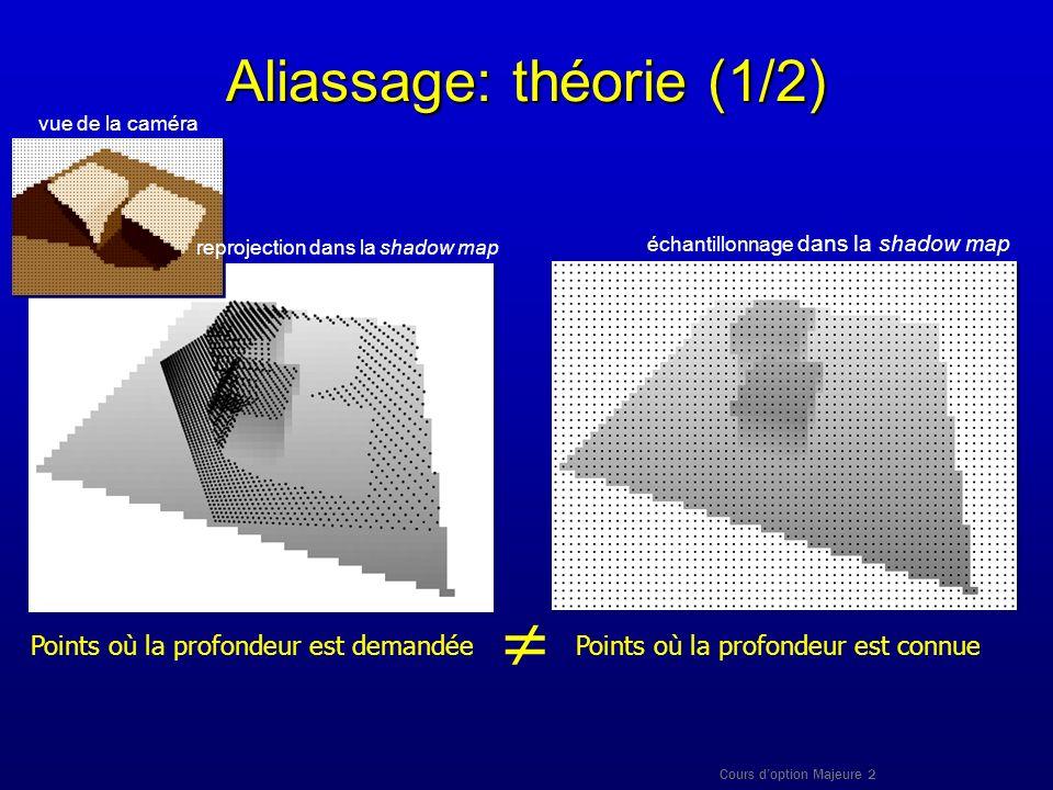Cours doption Majeure 2 Aliassage: théorie (1/2) Points où la profondeur est connuePoints où la profondeur est demandée échantillonnage dans la shadow