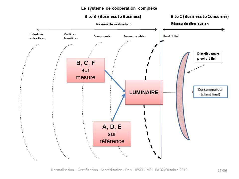 Le système de coopération complexe Normalisation – Certification - Accréditation - Dan ILIESCU M°1 Ed 02/Octobre 2010 19/36 LUMINAIRE Consommateur (cl