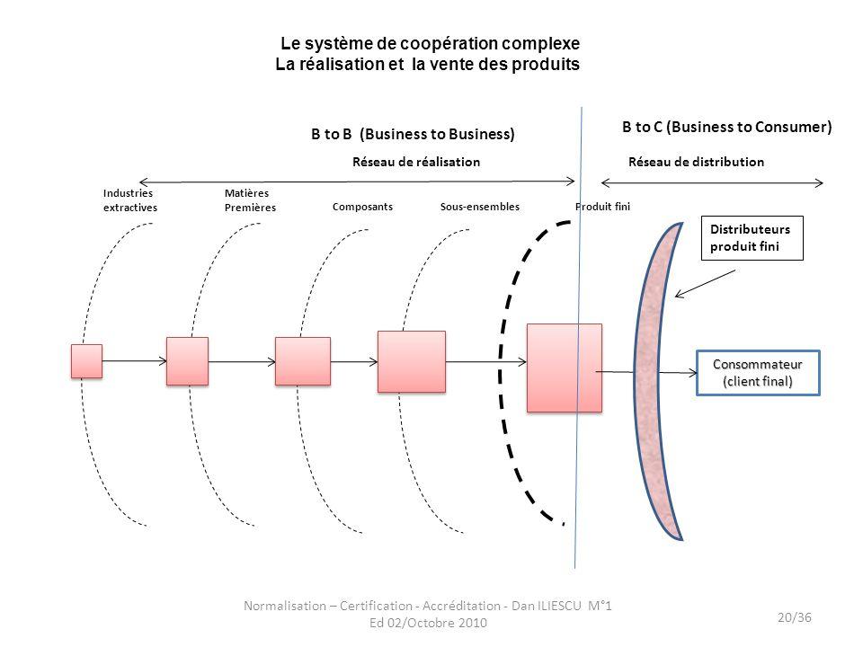 Le système de coopération complexe La réalisation et la vente des produits Normalisation – Certification - Accréditation - Dan ILIESCU M°1 Ed 02/Octob