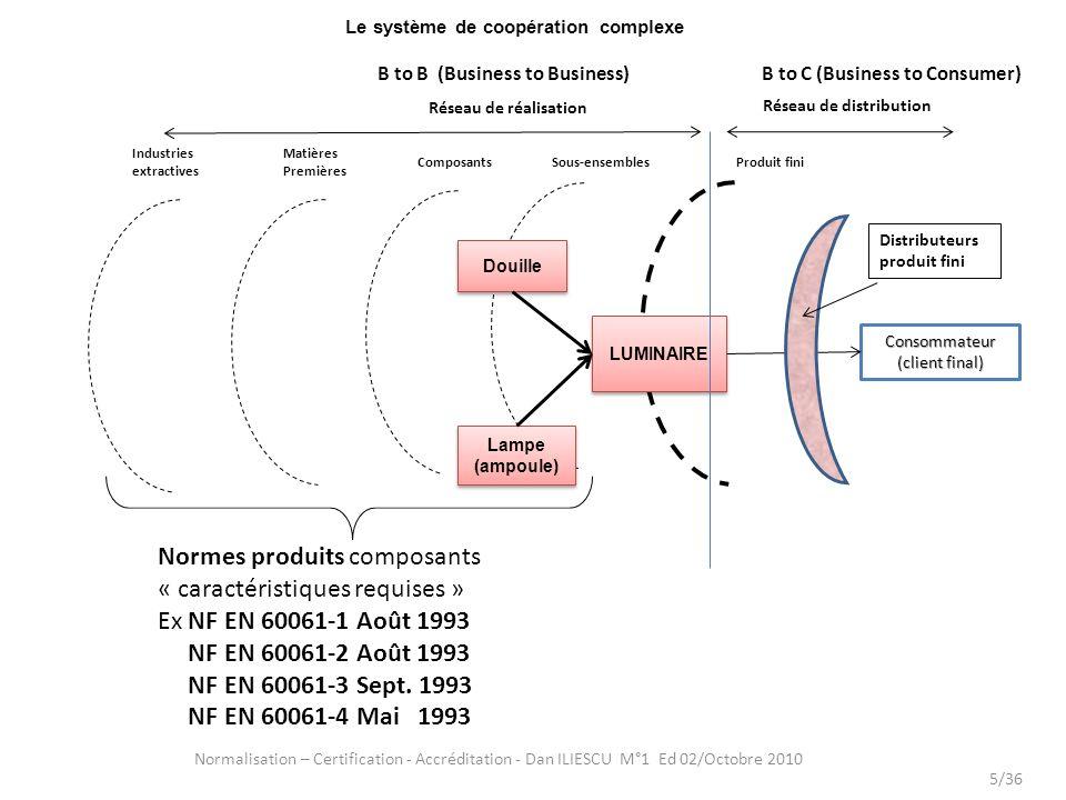 Le système de coopération complexe Normalisation – Certification - Accréditation - Dan ILIESCU M°1 Ed 02/Octobre 2010 5/36 LUMINAIRE Consommateur (cli
