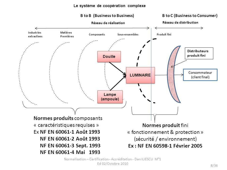 Le système de coopération complexe Normalisation – Certification - Accréditation - Dan ILIESCU M°1 Ed 02/Octobre 2010 8/36 LUMINAIRE Consommateur (cli