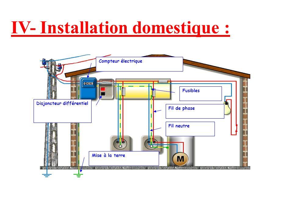 IV- Installation domestique : Compteur électrique Disjoncteur différentiel Fusibles Mise à la terre Fil de phase Fil neutre