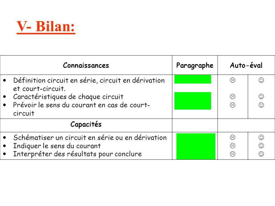 V- Bilan: ConnaissancesParagrapheAuto-éval Définition circuit en série, circuit en dérivation et court-circuit.