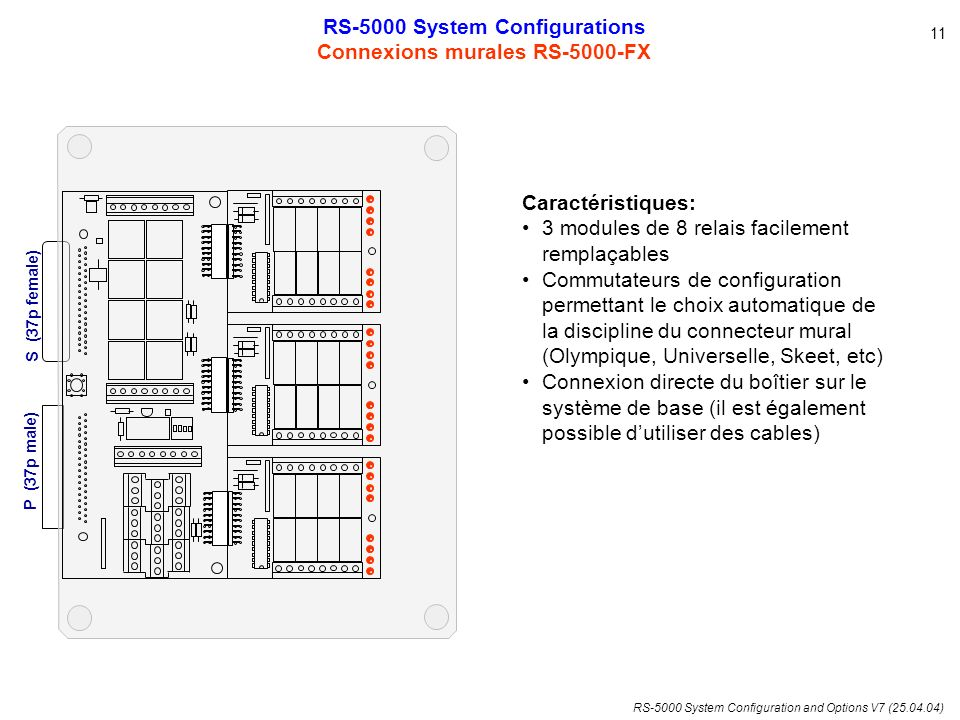 RS-5000 System Configuration and Options V7 (25.04.04) RS-5000 System Configurations Connexions murales RS-5000-FX 11 Caractéristiques: 3 modules de 8