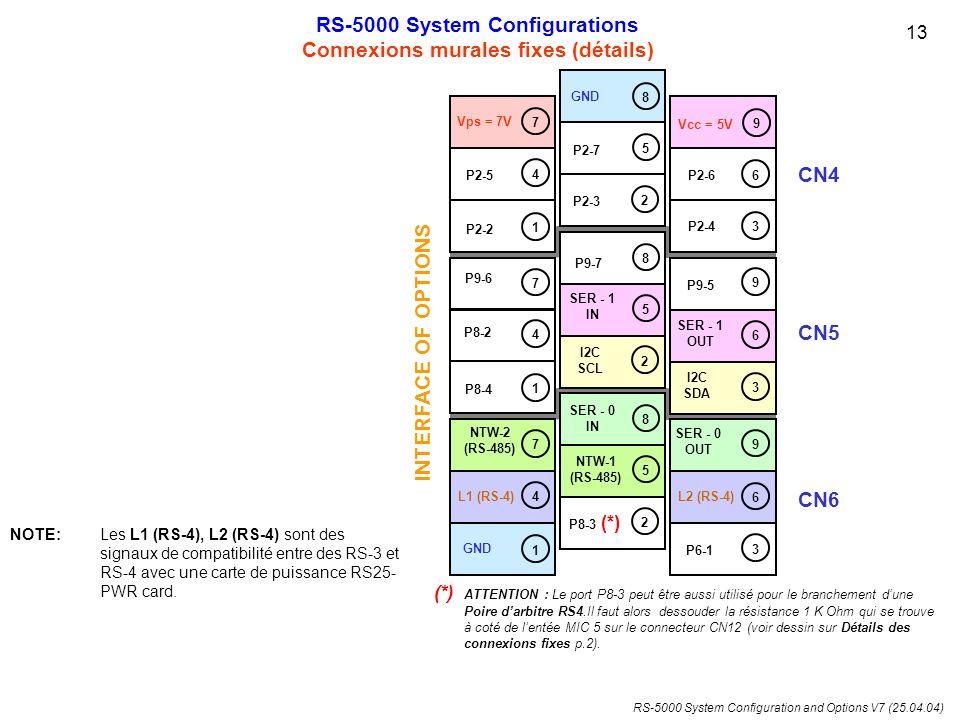 RS-5000 System Configuration and Options V7 (25.04.04) NOTE:Les L1 (RS-4), L2 (RS-4) sont des signaux de compatibilité entre des RS-3 et RS-4 avec une