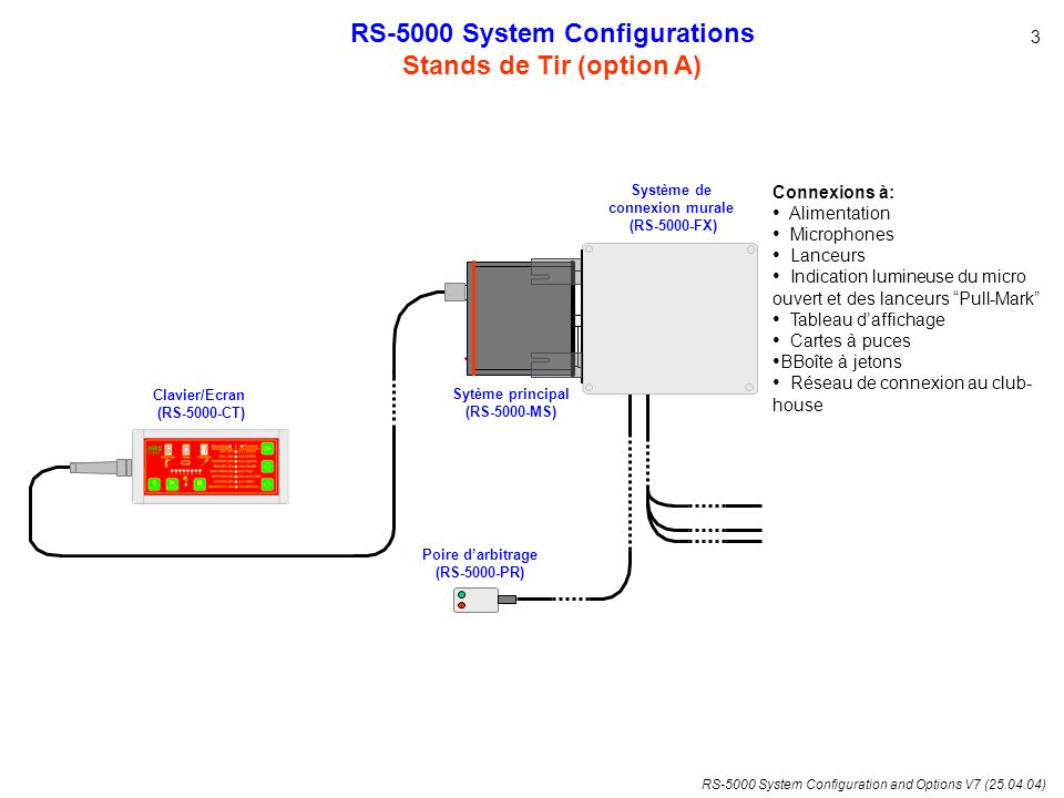 RS-5000 System Configuration and Options V7 (25.04.04) RELPAC A RELPAC BRELPAC C 5678 MICROS L1L2L3L4L15 PLMKPLMK RS5K-COMBO MICROPHONE SWITCHING (piggy-back card) OLYMPICSKEET OLYMPIC M1M4M2M3M5M6M7M8 M1M4M2M3M5 POWER SUPPLY (from throwers) + - - RN RP MICROPHONES Over-voltage Protection + - RS-5000 System Configurations Cablage de la combinaison OLYMPIQUE / SKEET 14 Relais lanceurs et lumières x 5 M1M2M3M4M5M4M1M3M4M5M5M6M6M6M6M6M6 x 5 Direct Connection M1M2M3M4M5M6M7M8 R1R2R3R4 R7R8 R1R2R3R4 2 R5R6R7R8 - + Direct Connection RS-5000 CIRCUIT PART
