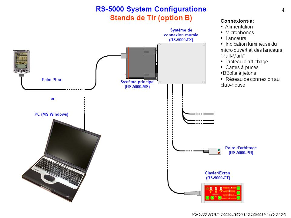 RS-5000 System Configuration and Options V7 (25.04.04) RS-5000 System Configurations Stands de Tir (option B) Palm Pilot PC (MS Windows) or 4 Système