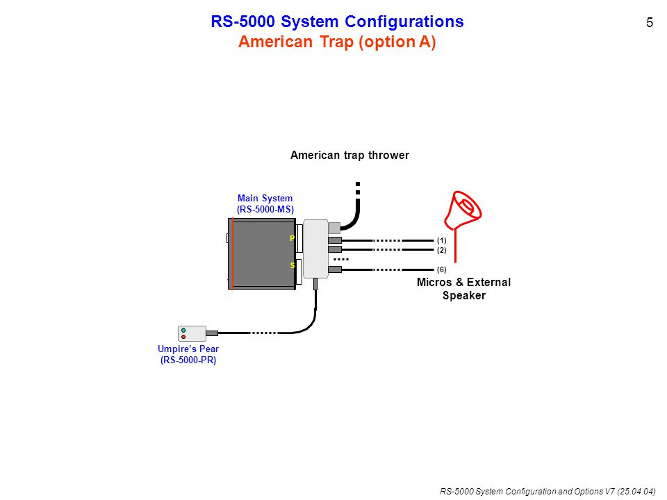 RS-5000 System Configuration and Options V7 (25.04.04) Micros & External Speaker (1) (2) (6) RS-5000 System Configurations American Trap (option B) American trap thrower 6 Umpires Pear (RS-5000-PR) Main System (RS-5000-MS) Keyboard / Display (RS-5000-CT)