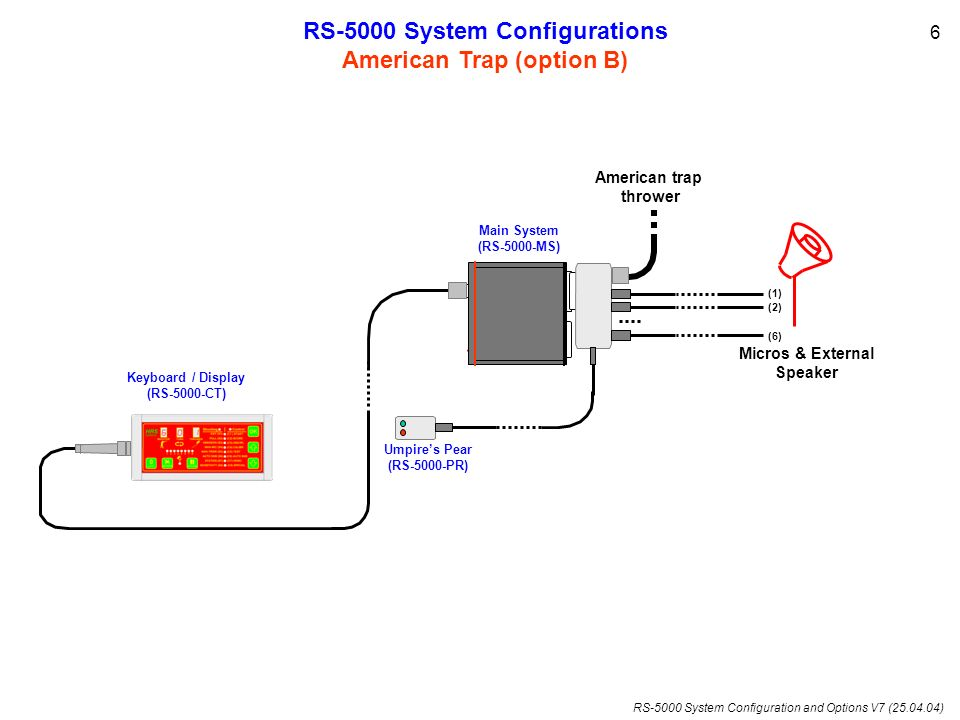 RS-5000 System Configuration and Options V7 (25.04.04) Micros & External Speaker (1) (2) (6) RS-5000 System Configurations American Trap (option B) Am