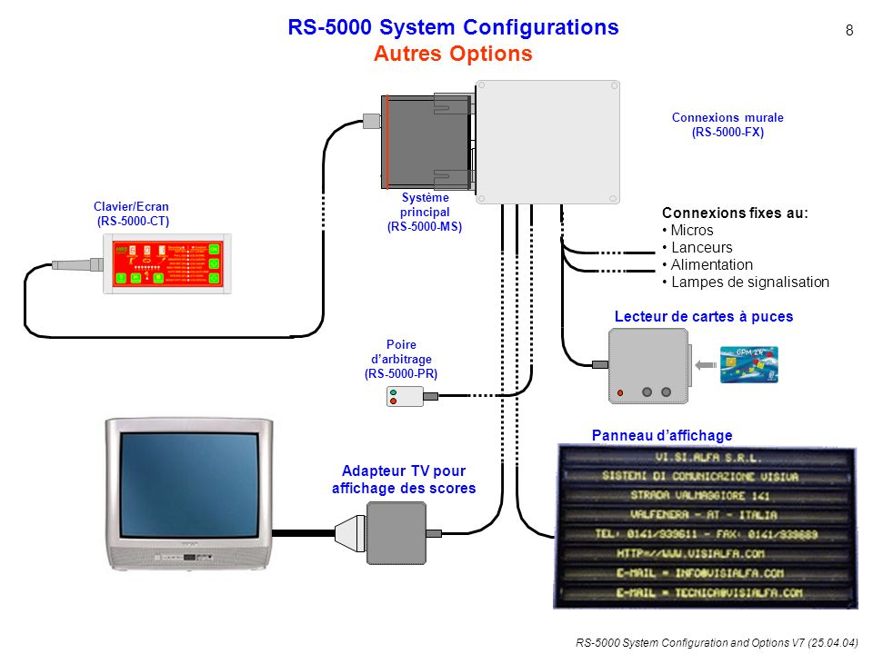 RS-5000 System Configuration and Options V7 (25.04.04) P S RS-5000 System Configurations Compatibilité avec RS-4 RS-4 S RS-5000 connecté sur RS-4 RS-4 connecté sur RS-5000 Pin-Pin (male-male) SUB-D connector cable ancienne Installation RS4 RS-5000 installation 9 Socket-Socket (female-female) SUB-D connector cable P 25p P 37p S25p S37p RS4 - BRN P25p Connexion murale (RS-5000-FX)