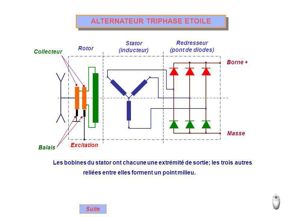 ALTERNATEUR TRIPHASE ETOILE Excitation Collecteur Rotor Stator (inducteur) Redresseur (pont de diodes) Balais Borne + Masse Suite Les bobines du stato