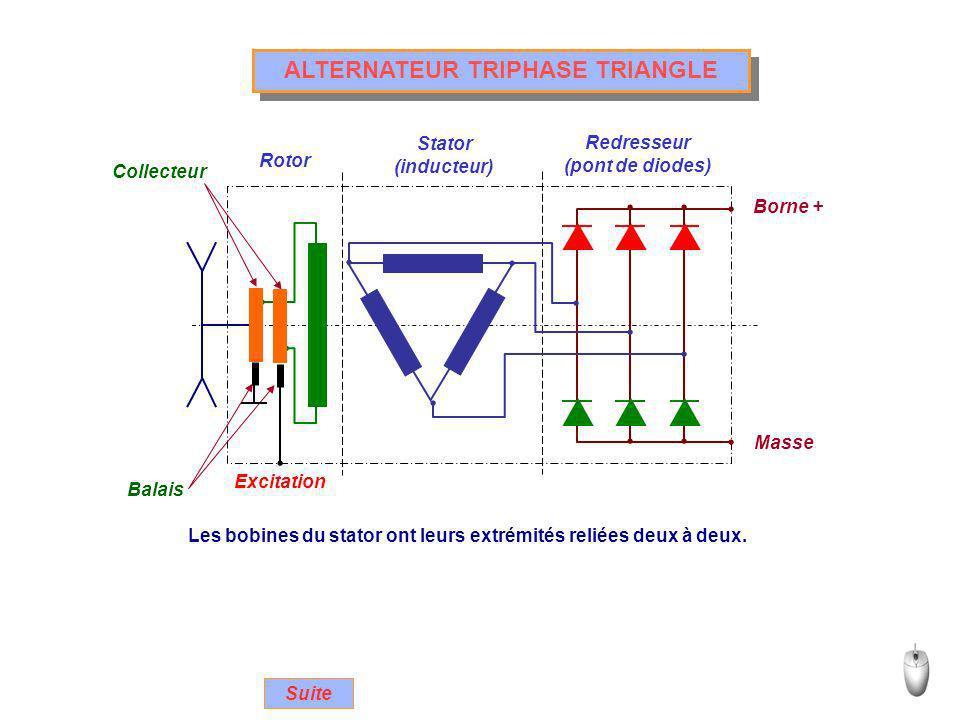 ALTERNATEUR TRIPHASE TRIANGLE Rotor Stator (inducteur) Redresseur (pont de diodes) Excitation Collecteur Balais Borne + Masse Les bobines du stator on