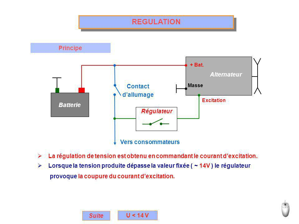 REGULATION Principe La régulation de tension est obtenu en commandant le courant dexcitation.