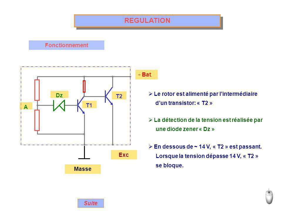 + Bat. Exc T1 A Masse REGULATION Fonctionnement T2 Dz Le rotor est alimenté par lintermédiaire La détection de la tension est réalisée par En dessous