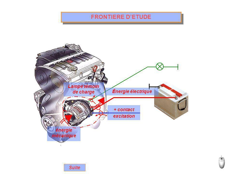 ALTERNATEUR TRIPHASE TRIANGLE Rotor Stator (inducteur) Redresseur (pont de diodes) Excitation Collecteur Balais Borne + Masse Les bobines du stator ont leurs extrémités reliées deux à deux.
