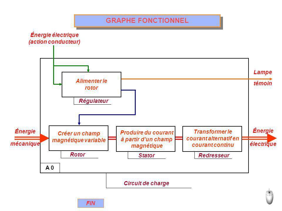 GRAPHE FONCTIONNEL A 0 Circuit de charge Énergie mécanique Rotor Créer un champ magnétique variable Stator Produire du courant à partir dun champ magn