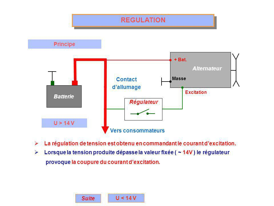 REGULATION Principe Batterie Alternateur + Bat.