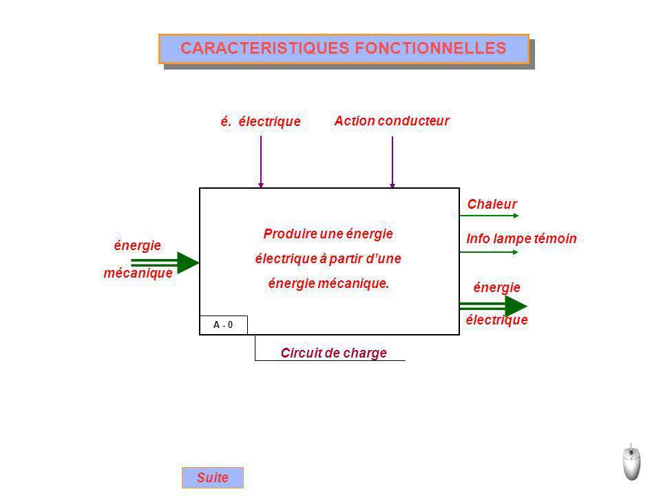 CARACTERISTIQUES FONCTIONNELLES A - 0 Circuit de charge énergie mécanique énergie électrique Chaleur Info lampe témoin é. électrique Action conducteur