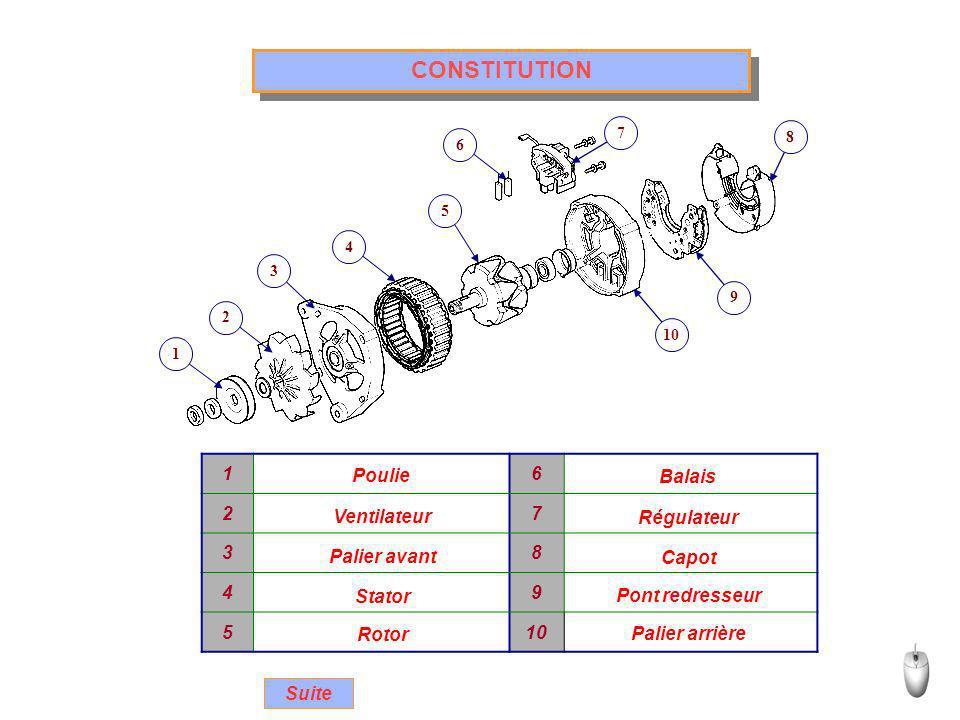 CONSTITUTION Rotor Électroaimant composé dun bobinage Le bobinage inducteur « 3 » est Suite « 3 » enserré entre deux masses polaires « 1 » comportant 6 griffes.