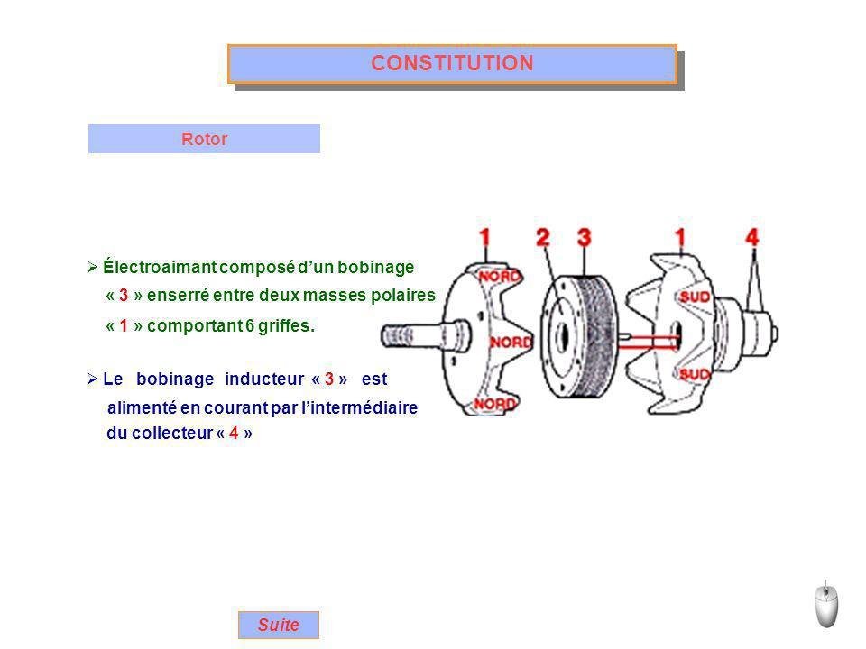 FONCTIONNEMENT Principe Un électroaimant (rotor) tourne devant des Le défilement des griffes nord / sud Suite bobines (stator) les soumettant à un champ magnétique variable.