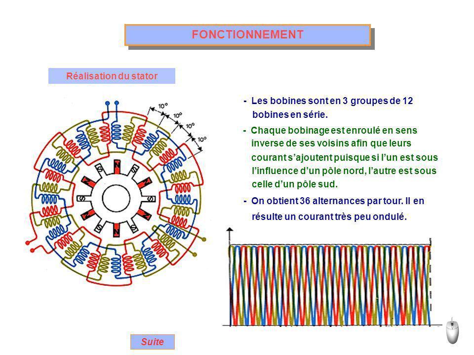 FONCTIONNEMENT Réalisation du stator - Les bobines sont en 3 groupes de 12 - Chaque bobinage est enroulé en sens - On obtient 36 alternances par tour.