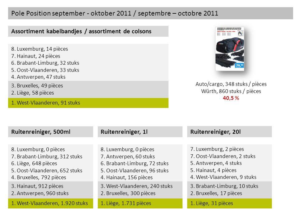 Pole Position september - oktober 2011 / septembre – octobre 2011 Assortiment kabelbandjes / assortiment de colsons 8. Luxemburg, 14 pièces 7. Hainaut