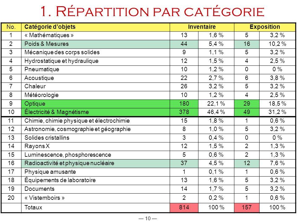 10 No.Catégorie dobjetsInventaireExposition 1« Mathématiques »131,6 %53,2 % 2Poids & Mesures445,4 %1610,2 % 3Mécanique des corps solides91,1 %53,2 % 4