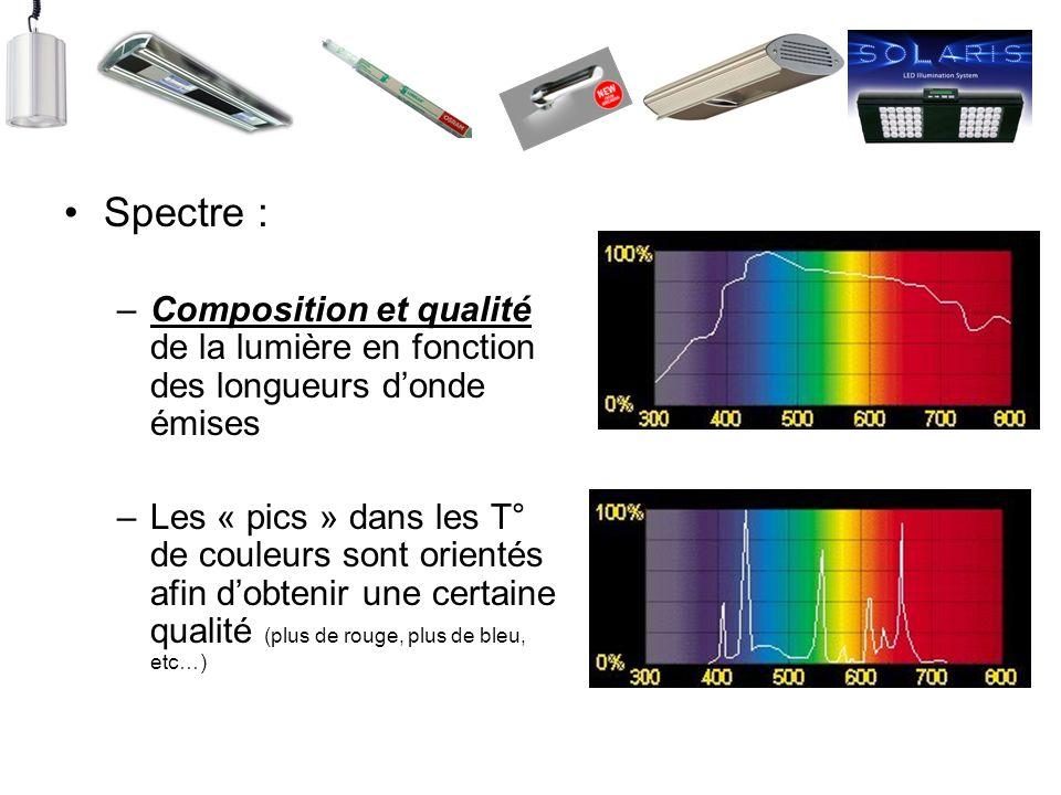 Spectre : –Composition et qualité de la lumière en fonction des longueurs donde émises –Les « pics » dans les T° de couleurs sont orientés afin dobten