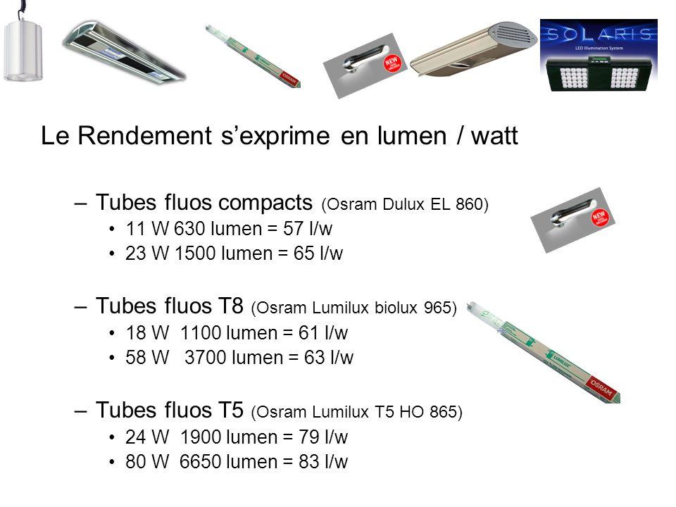 Le Rendement sexprime en lumen / watt –Tubes fluos compacts (Osram Dulux EL 860) 11 W 630 lumen = 57 l/w 23 W 1500 lumen = 65 l/w –Tubes fluos T8 (Osr