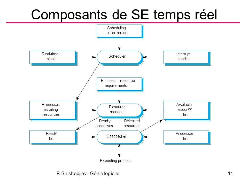 B.Shishedjiev - Génie logiciel11 Composants de SE temps réel