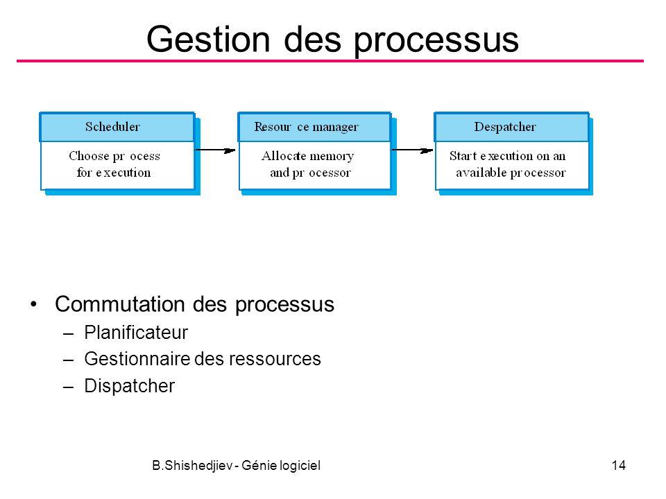 B.Shishedjiev - Génie logiciel14 Gestion des processus Commutation des processus –Planificateur –Gestionnaire des ressources –Dispatcher