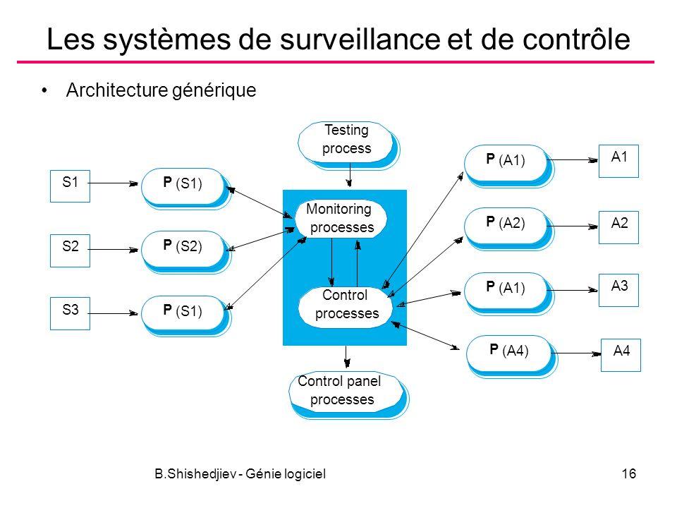 B.Shishedjiev - Génie logiciel16 Les systèmes de surveillance et de contrôle Architecture générique