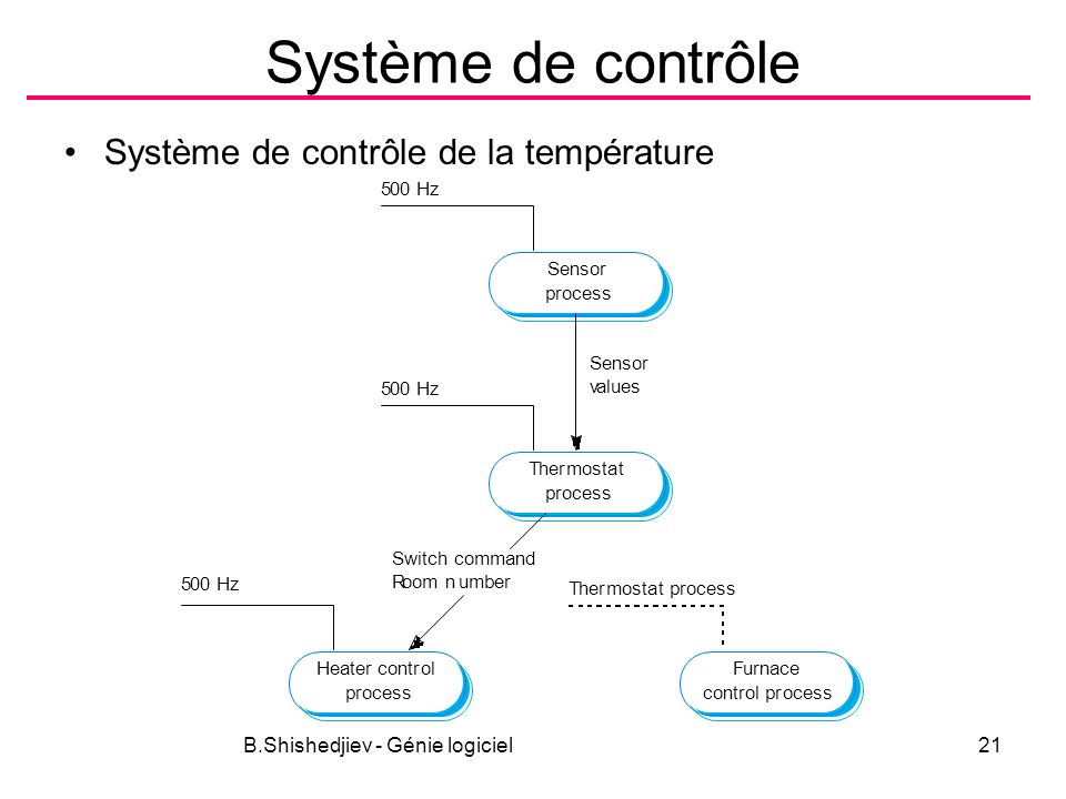 B.Shishedjiev - Génie logiciel21 Système de contrôle Système de contrôle de la température Thermostat process Sensor process Furnace control process Heater control process 500 Hz 5 Thermostat process 500 Hz Sensor values Switch command Room number