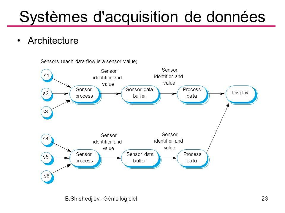 B.Shishedjiev - Génie logiciel23 Systèmes d acquisition de données Architecture