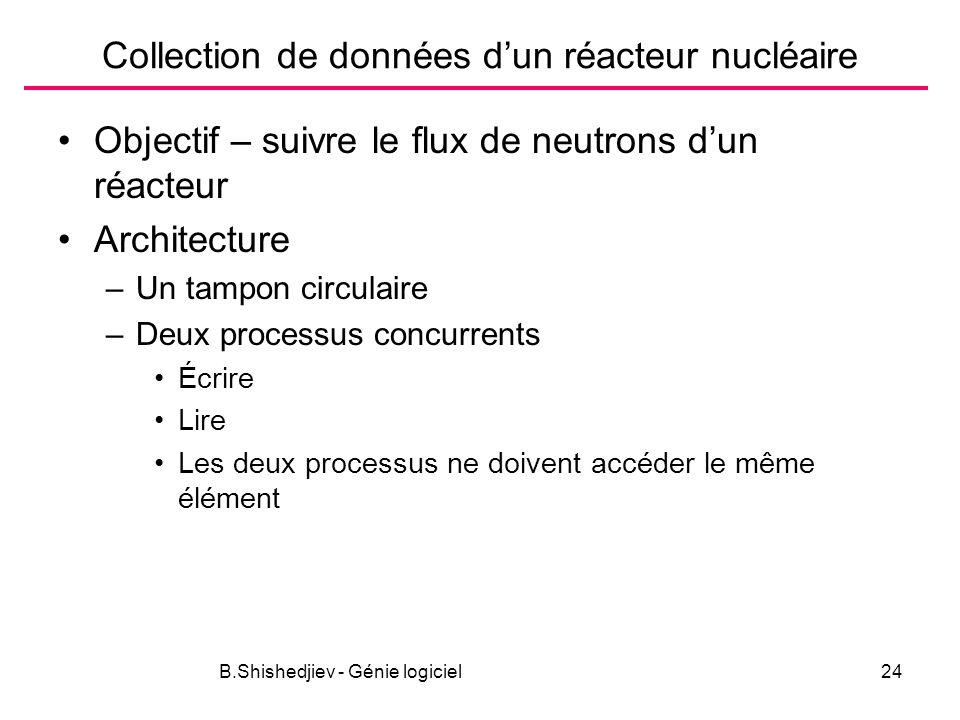 B.Shishedjiev - Génie logiciel24 Collection de données dun réacteur nucléaire Objectif – suivre le flux de neutrons dun réacteur Architecture –Un tampon circulaire –Deux processus concurrents Écrire Lire Les deux processus ne doivent accéder le même élément