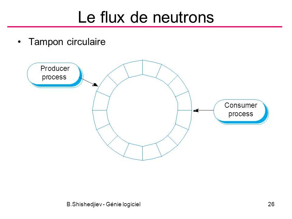 B.Shishedjiev - Génie logiciel26 Le flux de neutrons Tampon circulaire Consumer process Producer process