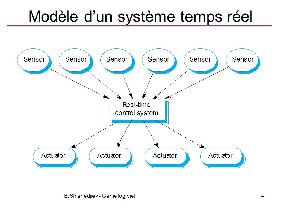 B.Shishedjiev - Génie logiciel4 Modèle dun système temps réel Real-time control system ActuatorActuatorActuatorActuator Sensor