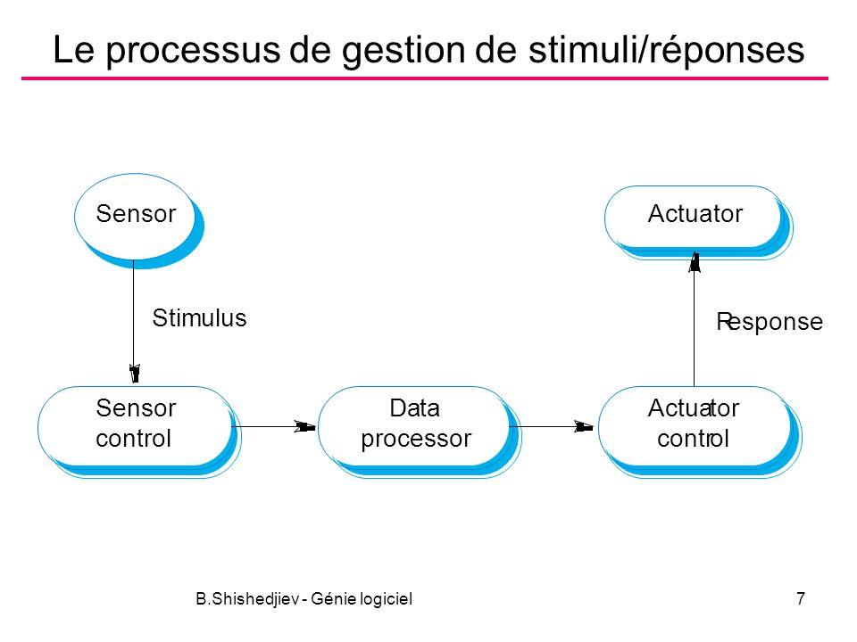 B.Shishedjiev - Génie logiciel7 Le processus de gestion de stimuli/réponses Data processor Actuator control Actuator Sensor control Sensor Stimulus Response