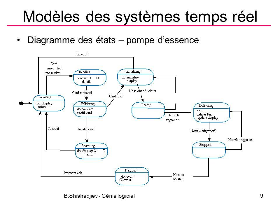 B.Shishedjiev - Génie logiciel9 Modèles des systèmes temps réel Diagramme des états – pompe dessence