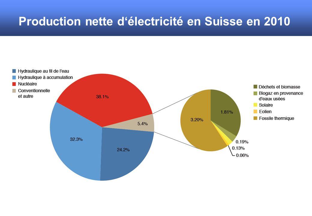 Production nette délectricité en Suisse en 2010 Part renouvelable des déchets 1.48 %