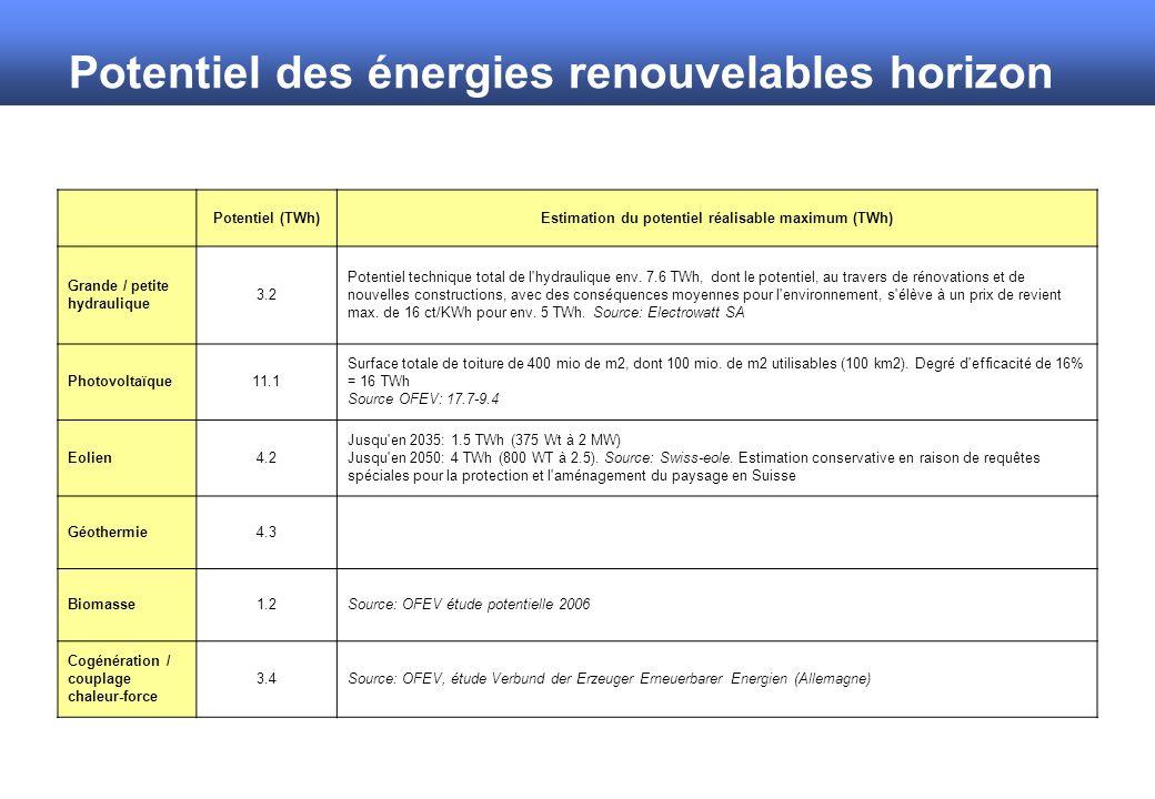 Potentiel des énergies renouvelables horizon 2050 Potentiel (TWh)Estimation du potentiel réalisable maximum (TWh) Grande / petite hydraulique 3.2 Potentiel technique total de l hydraulique env.