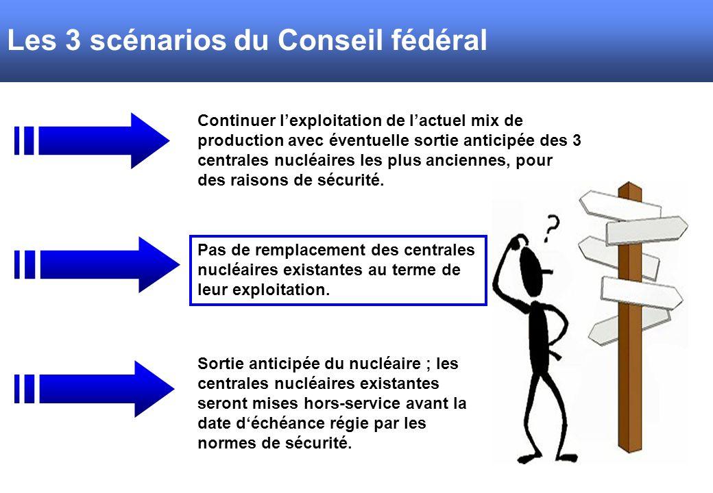 Les 3 scénarios du Conseil fédéral Continuer lexploitation de lactuel mix de production avec éventuelle sortie anticipée des 3 centrales nucléaires les plus anciennes, pour des raisons de sécurité.