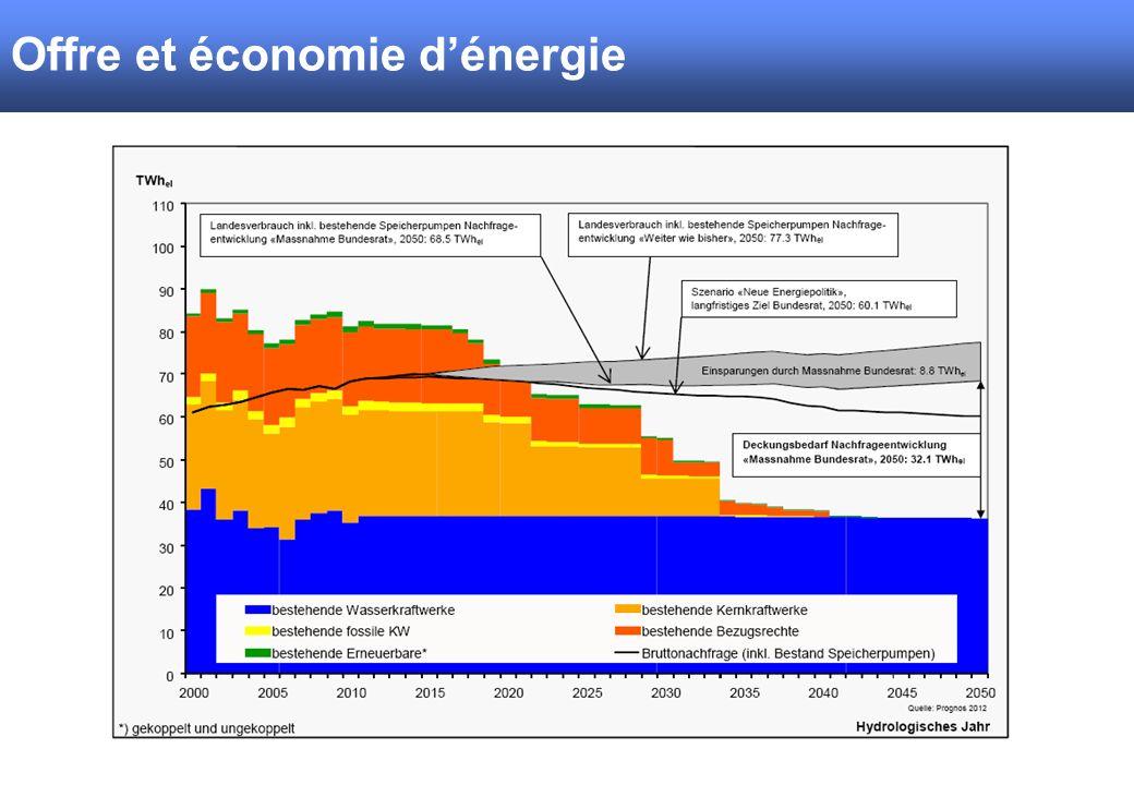 Offre et économie dénergie