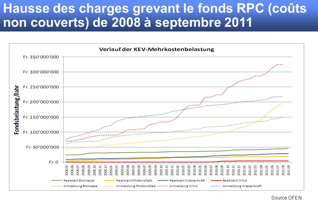 Source OFEN Hausse des charges grevant le fonds RPC (coûts non couverts) de 2008 à septembre 2011