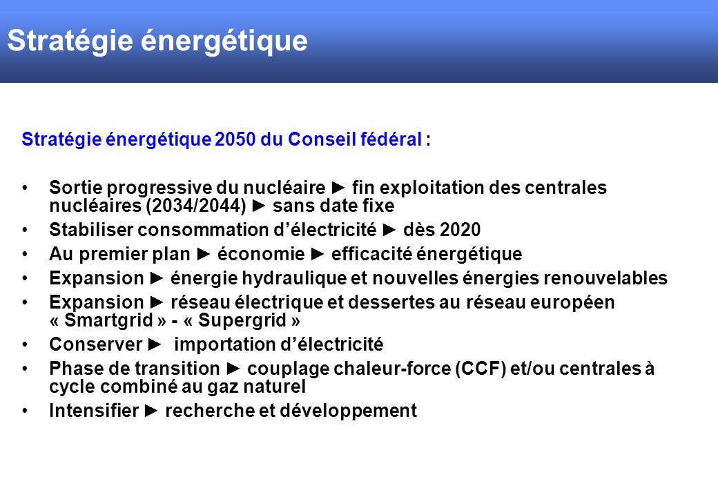 Stratégie énergétique Stratégie énergétique 2050 du Conseil fédéral : Sortie progressive du nucléaire fin exploitation des centrales nucléaires (2034/2044) sans date fixe Stabiliser consommation délectricité dès 2020 Au premier plan économie efficacité énergétique Expansion énergie hydraulique et nouvelles énergies renouvelables Expansion réseau électrique et dessertes au réseau européen « Smartgrid » - « Supergrid » Conserver importation délectricité Phase de transition couplage chaleur-force (CCF) et/ou centrales à cycle combiné au gaz naturel Intensifier recherche et développement
