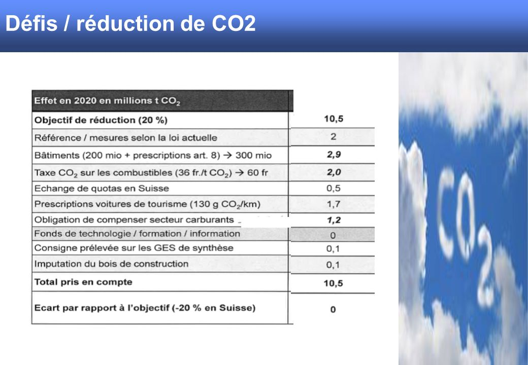 Herausforderungen / CO2 Reduktion Défis / réduction de CO2