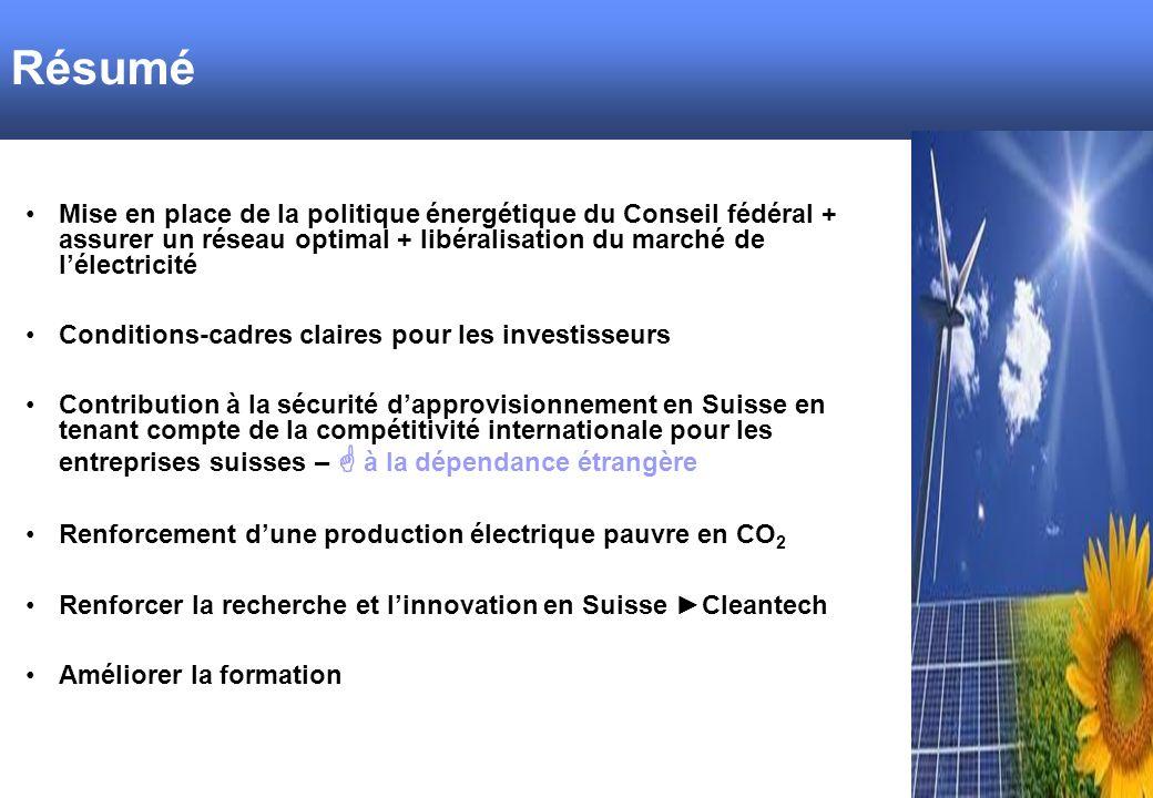 FAZIT Mise en place de la politique énergétique du Conseil fédéral + assurer un réseau optimal + libéralisation du marché de lélectricité Conditions-cadres claires pour les investisseurs Contribution à la sécurité dapprovisionnement en Suisse en tenant compte de la compétitivité internationale pour les entreprises suisses – à la dépendance étrangère Renforcement dune production électrique pauvre en CO 2 Renforcer la recherche et linnovation en Suisse Cleantech Améliorer la formation Résumé