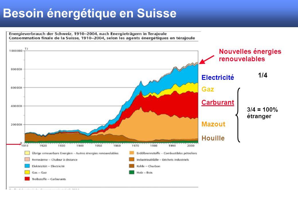 Energiekonsum Schweiz Electricité Gaz Carburant Mazout Houille 3/4 = 100% étranger 1/4 Nouvelles énergies renouvelables SBV/USP Besoin énergétique en Suisse